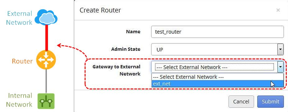 2. When the Create Router dialog box opens, enter the following information.