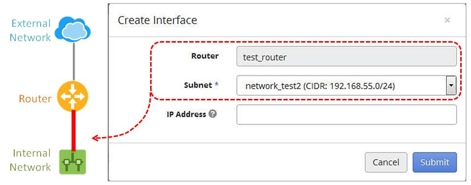 4. The Create Interface dialog box appears. Enter the following information, and then click Submit. Subnet: Select the subnet of the internal network to connect it to the router.