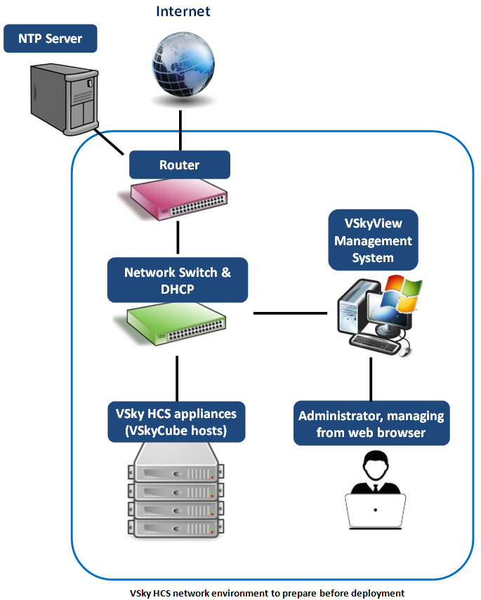 Prepare the VSky HCS Network Environment The following