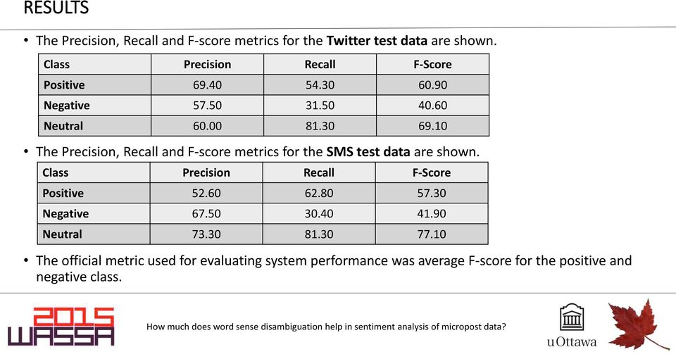 10 The Precision, Recall and F-score metrics for the SMS test data are shown. Class Precision Recall F-Score Positive 52.