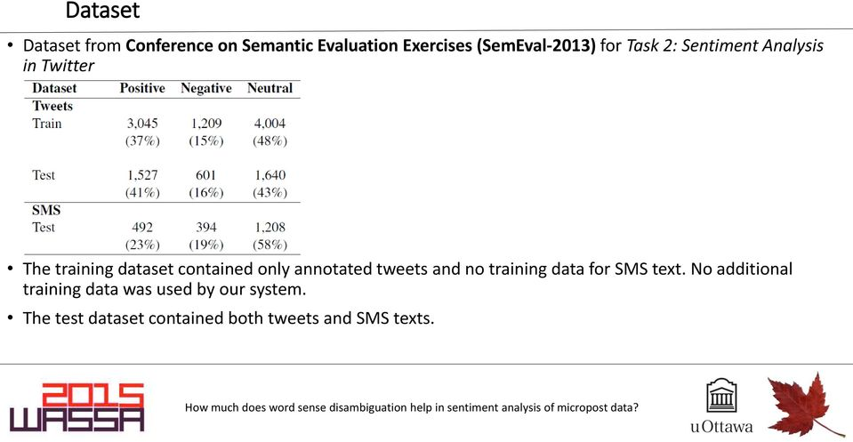 contained only annotated tweets and no training data for SMS text.