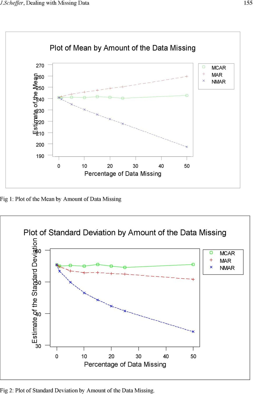 Mean by Amount of Data Missing Plot of Standard Deviation Estimate of
