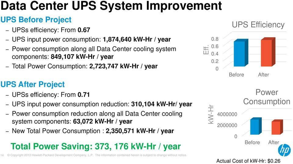 2,723,747 kw-hr / year UPS After Project UPSs efficiency: From 0.