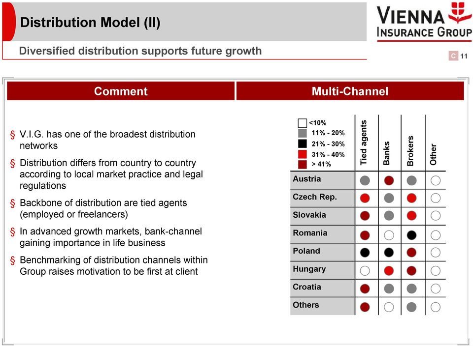 of distribution are tied agents (employed or freelancers) <10% Austria 11% - 20% 21% - 30% 31% - 40% > 41% Czech Rep.