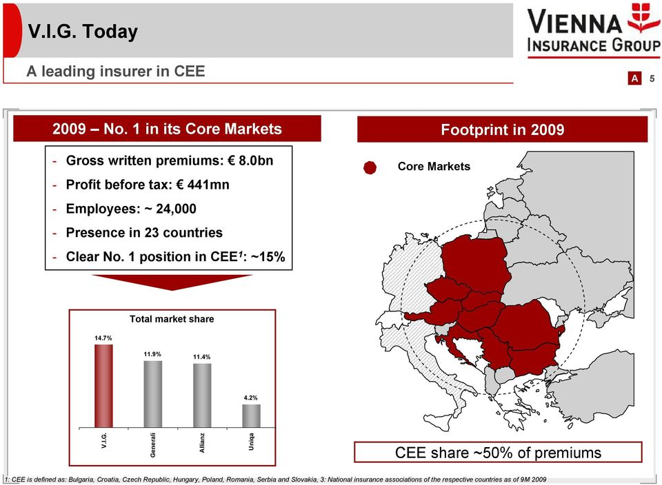 1 position in CEE 1 : ~15% Core Markets Total market share 14.7% 11.9% 11.4% 4.2% V.I.G.
