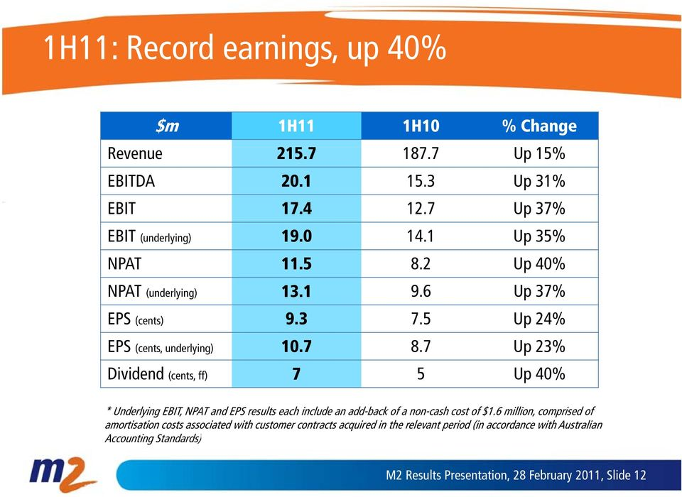 7 Up 23% Dividend (cents, ff) 7 5 Up 40% * Underlying EBIT, NPAT and EPS results each include an add-back of a non-cash cost of $1.