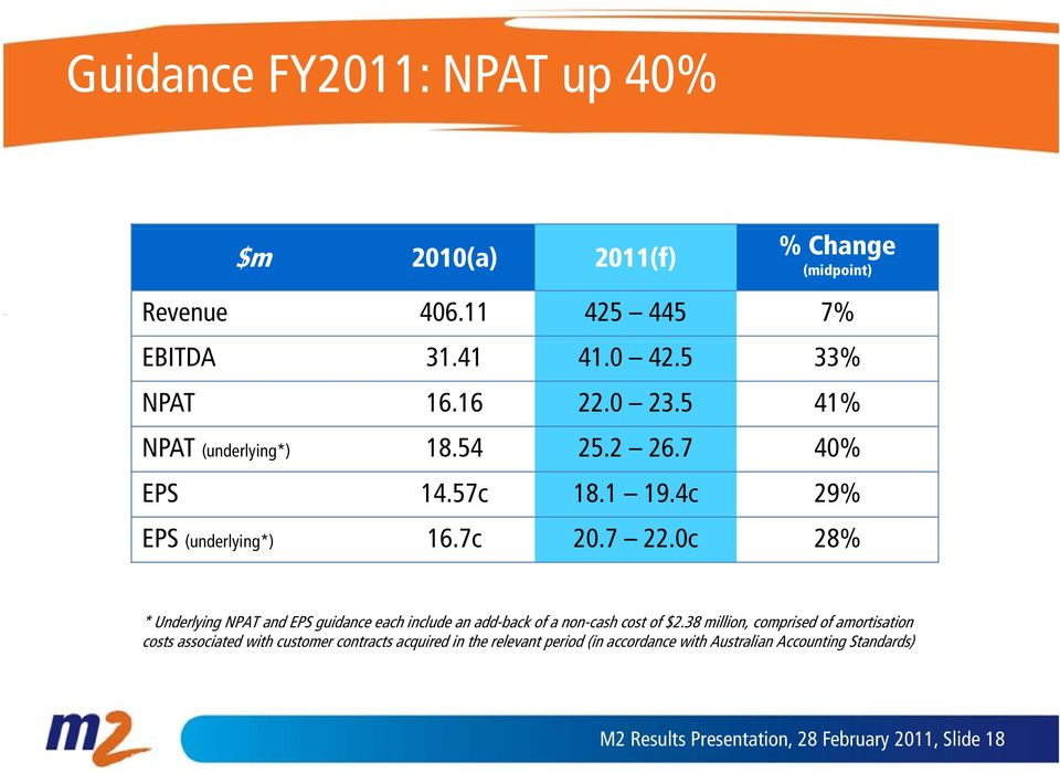 0c 28% * Underlying NPAT and EPS guidance each include an add-back of a non-cash cost of $2.