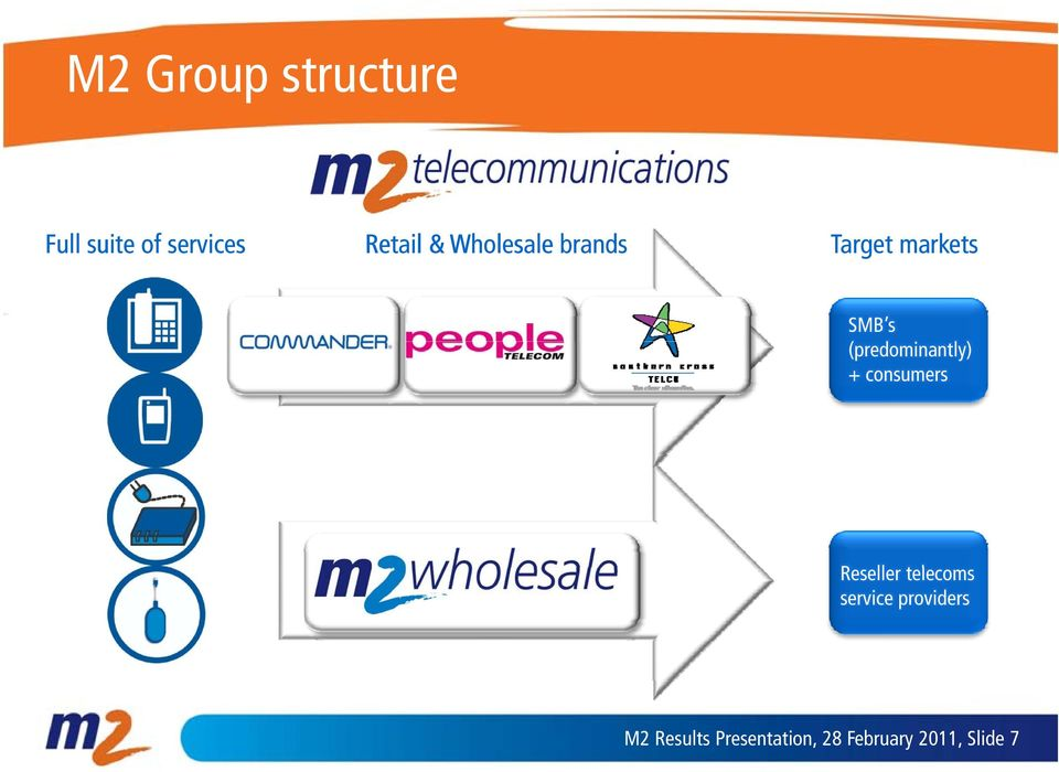 (predominantly) + consumers Reseller telecoms