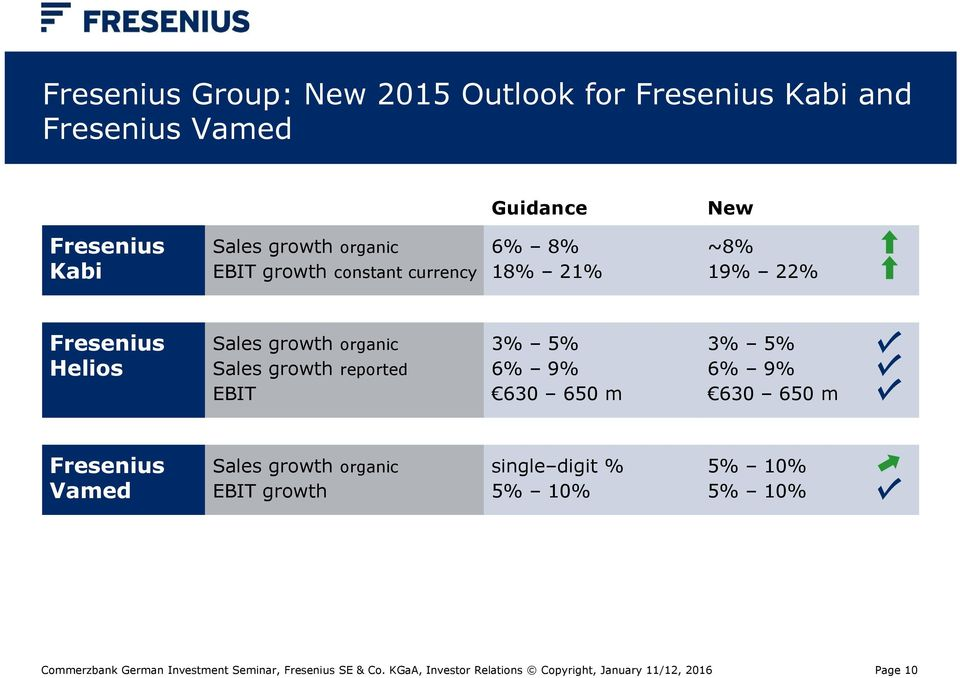 Fresenius Helios Sales growth organic Sales growth reported EBIT 3% 5% 6% 9% 630 650 m 3% 5%