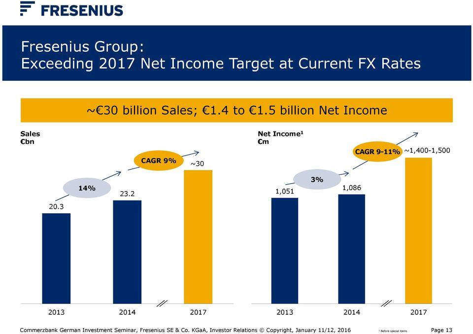 5 billion Net Income Sales bn CAGR 9% ~30 Net Income 1 m CAGR 9-11%