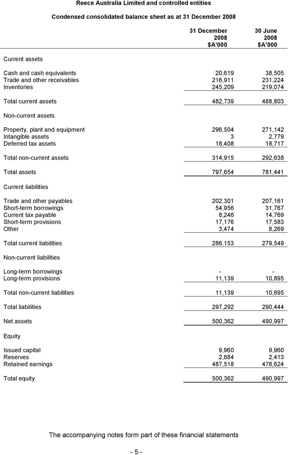 non-current assets 314,915 292,638 Total assets 797,654 781,441 Current liabilities Trade and other payables 202,301 207,161 Short-term borrowings 54,956 31,767 Current tax payable 8,246 14,769