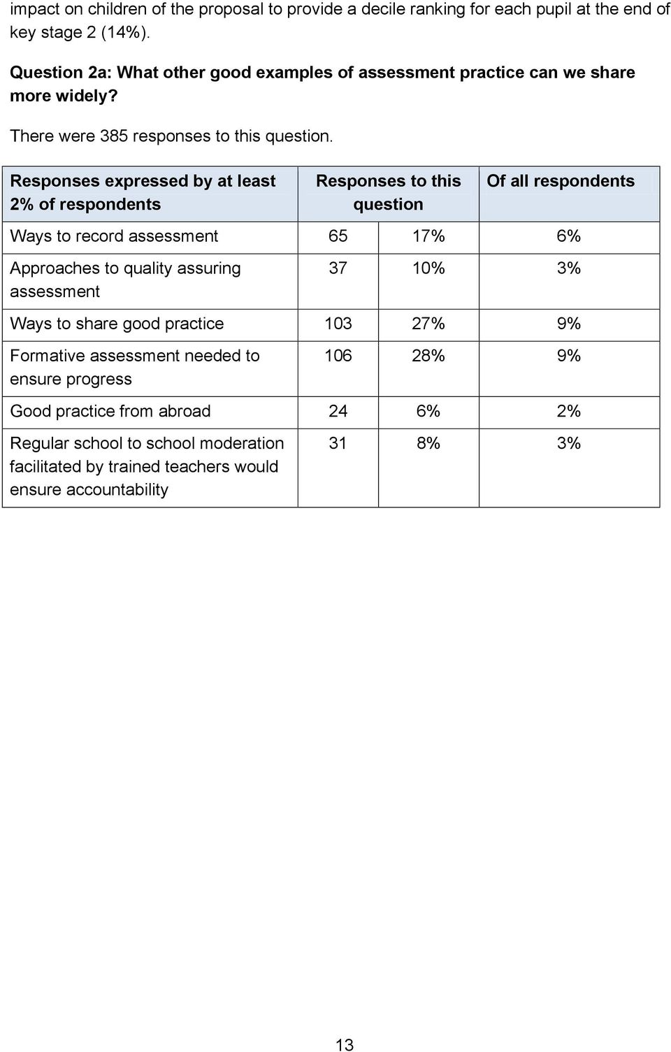 Responses expressed by at least 2% of respondents Ways to record assessment 65 17% 6% Approaches to quality assuring assessment 37 10% 3% Ways to share