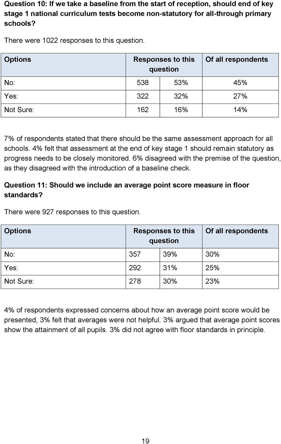 4% felt that assessment at the end of key stage 1 should remain statutory as progress needs to be closely monitored.
