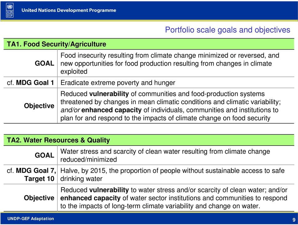 climate exploited Eradicate extreme poverty and hunger Reduced vulnerability of communities and food-production systems threatened by changes in mean climatic conditions and climatic variability;
