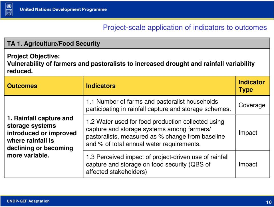 Rainfall capture and storage systems introduced or improved where rainfall is declining or becoming more variable. 1.
