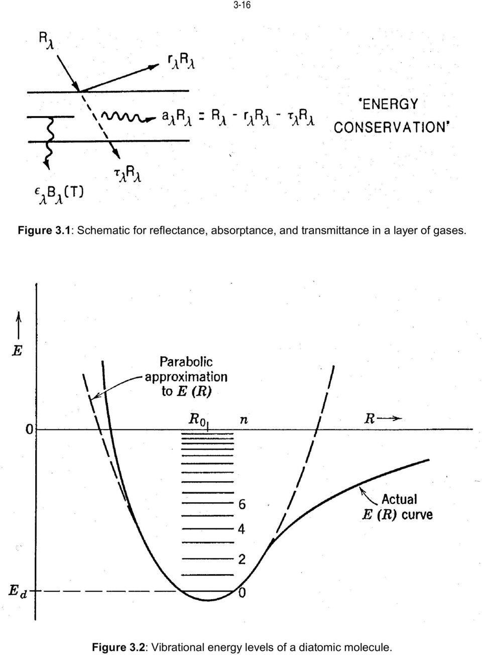 absorptance, and transmittance in a