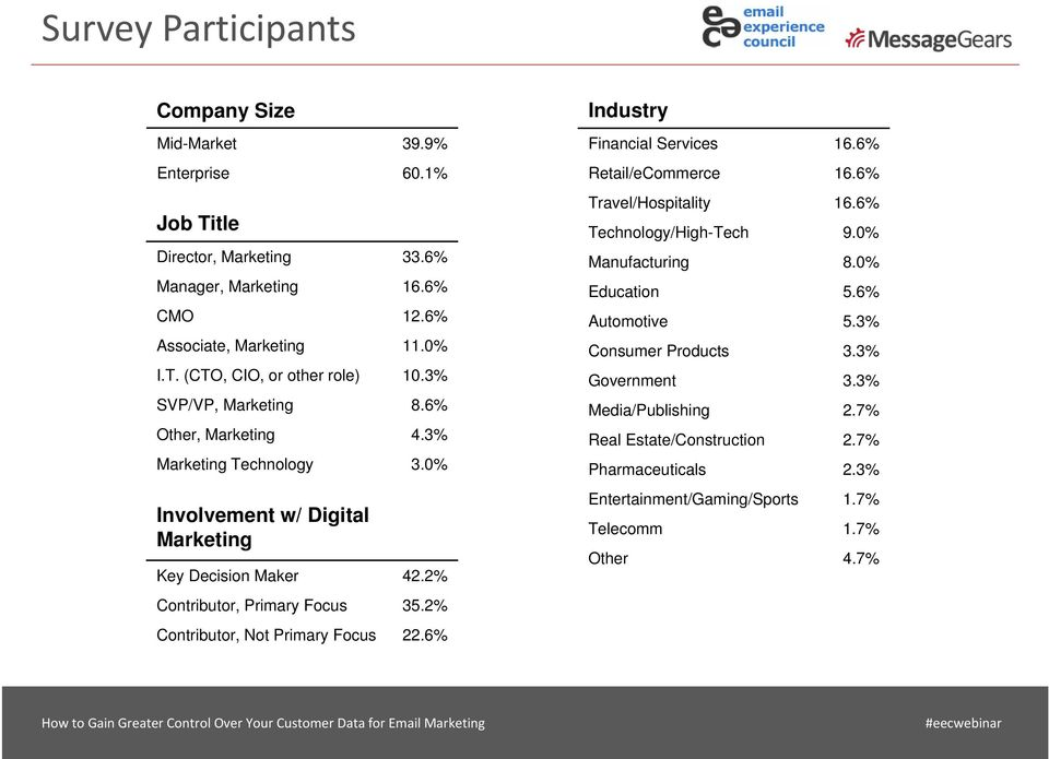 2% Contributor, Not Primary Focus 22.6% Industry Financial Services 16.6% Retail/eCommerce 16.6% Travel/Hospitality 16.6% Technology/High-Tech 9.0% Manufacturing 8.0% Education 5.