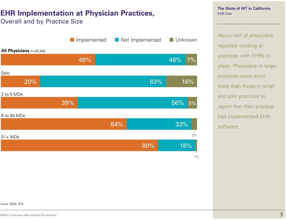 Physicians in larger practices were more likely than those in small 2 to 5 MDs 6 to 50 MDs 51+ MDs 39% 56% 5% 64% 33% 80% 18% 3%