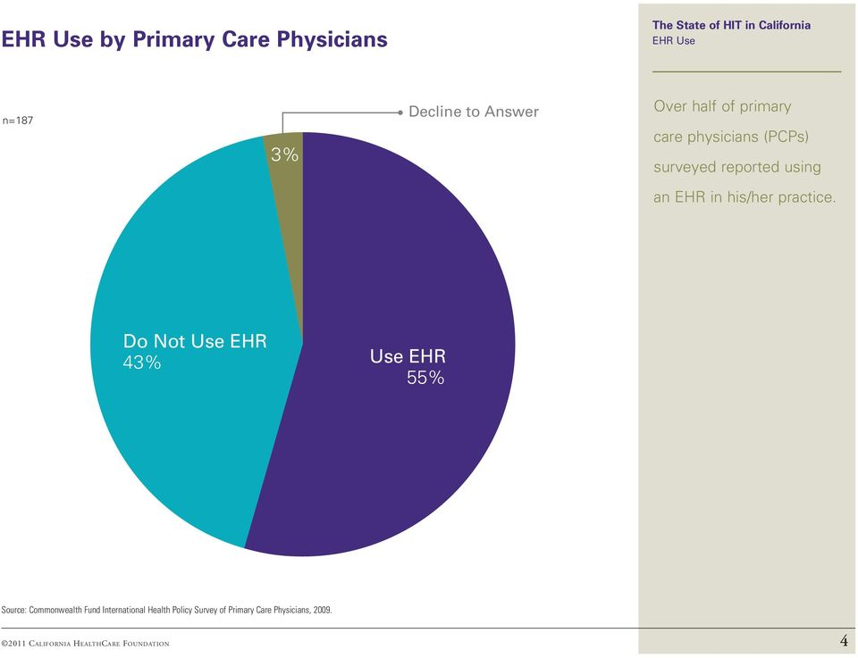 Do Not Use EHR 43% Use EHR 55% Source: Commonwealth Fund International Health Policy