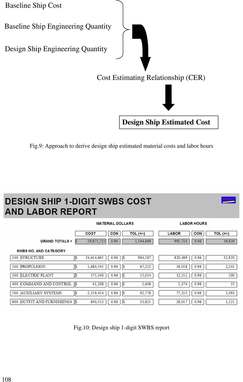 Estimated Cost Fig.