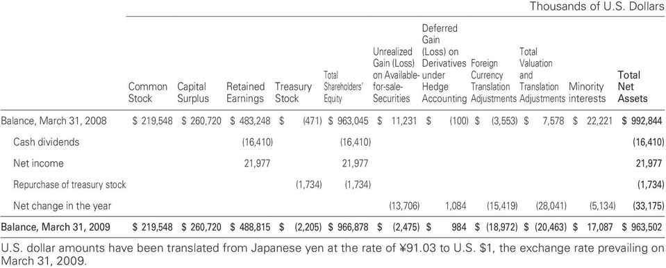 Valuation and Foreign under Hedge Currency Translation Translation Minority Accounting Adjustments Adjustments interests Total Net Assets Balance, March 31, 2008 $ 219,548 $ 260,720 $ 483,248 $ (471)