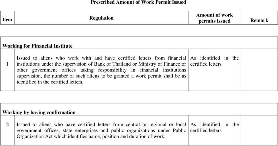 granted a work permit shall be as identified in the certified letters.