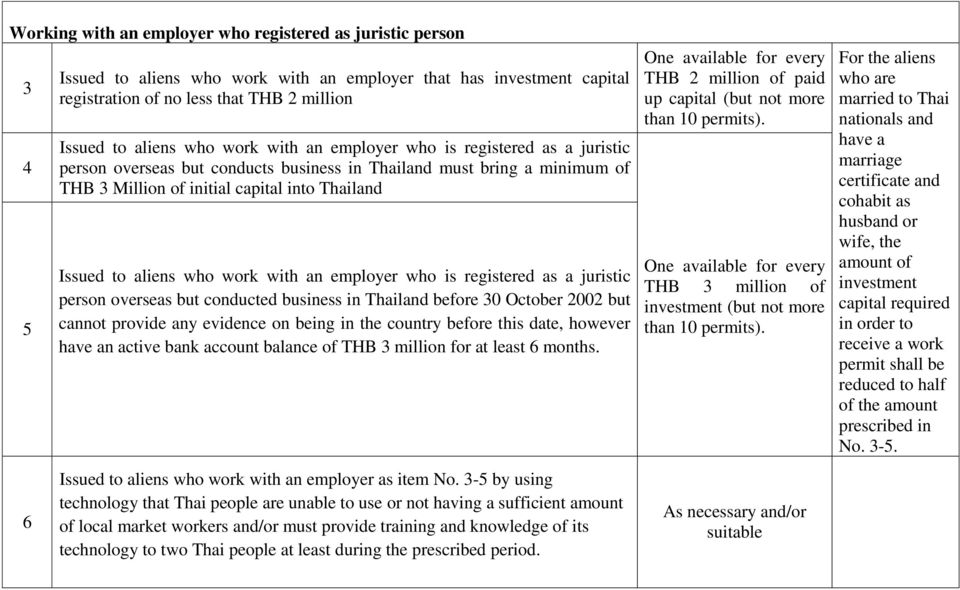 work with an employer who is registered as a juristic person overseas but conducted business in Thailand before 30 October 2002 but cannot provide any evidence on being in the country before this