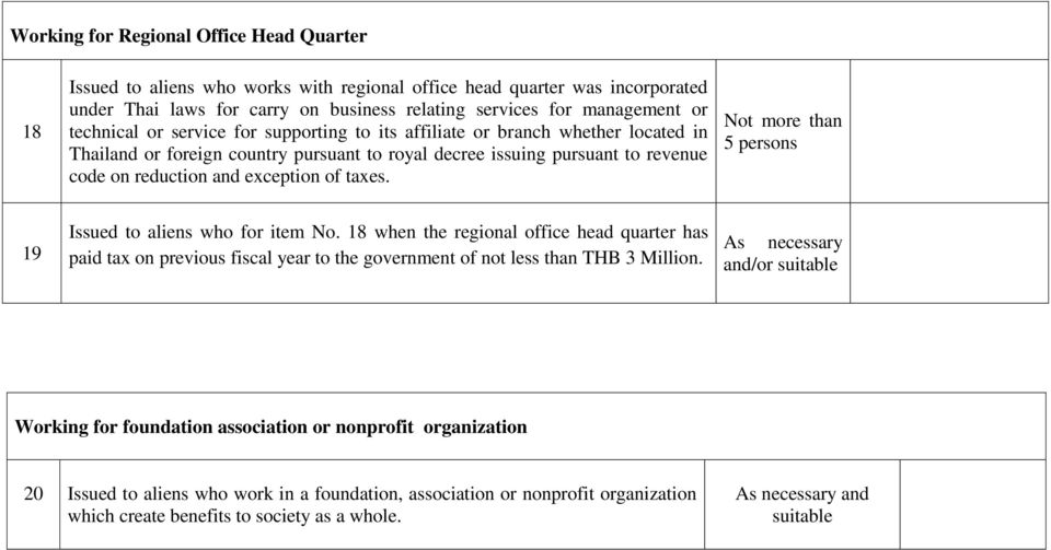 taxes. Not more than 5 persons 19 Issued to aliens who for item No. 18 when the regional office head quarter has paid tax on previous fiscal year to the government of not less than THB 3 Million.