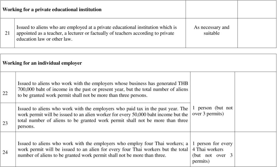 As necessary and suitable Working for an individual employer 22 23 Issued to aliens who work with the employers whose business has generated THB 700,000 baht of income in the past or present year,