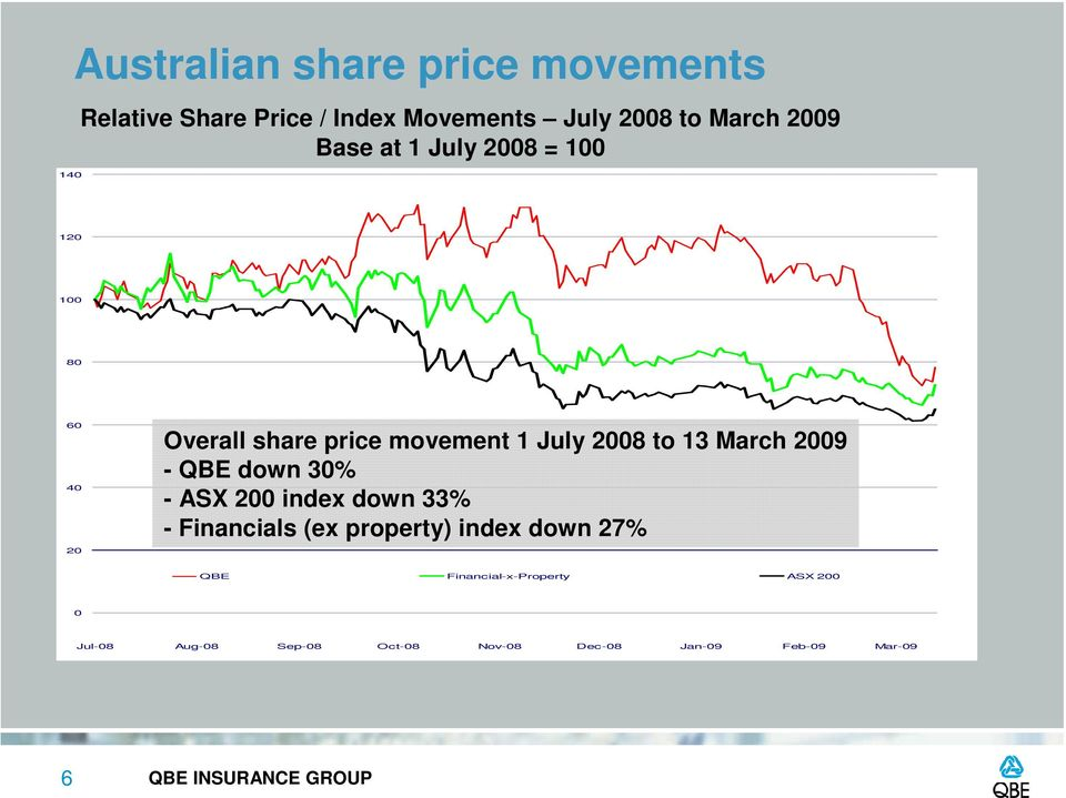 2009 QBE down 9% - QBE down 30% - ASX 200 200 down index down 33% - Financials (ex property) index