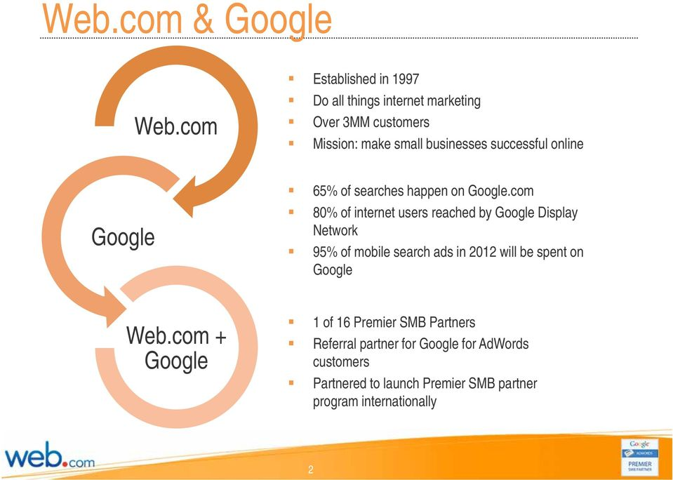 successful online 65% of searches happen on Google.