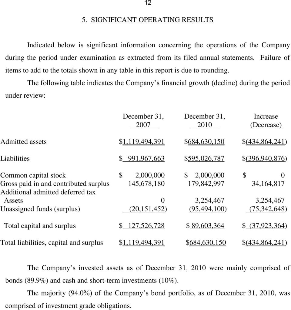 The following table indicates the Company s financial growth (decline) during the period under review: December 31, 2007 December 31, 2010 Increase (Decrease) Admitted assets $1,119,494,391