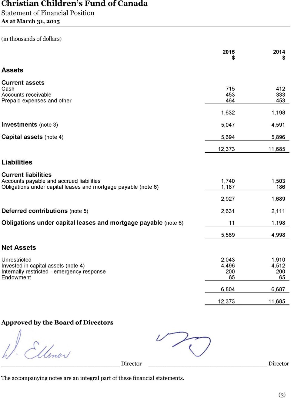 2,927 1,689 Deferred contributions (note 5) 2,631 2,111 Obligations under capital leases and mortgage payable (note 6) 11 1,198 Net Assets 5,569 4,998 Unrestricted 2,043 1,910 Invested in capital
