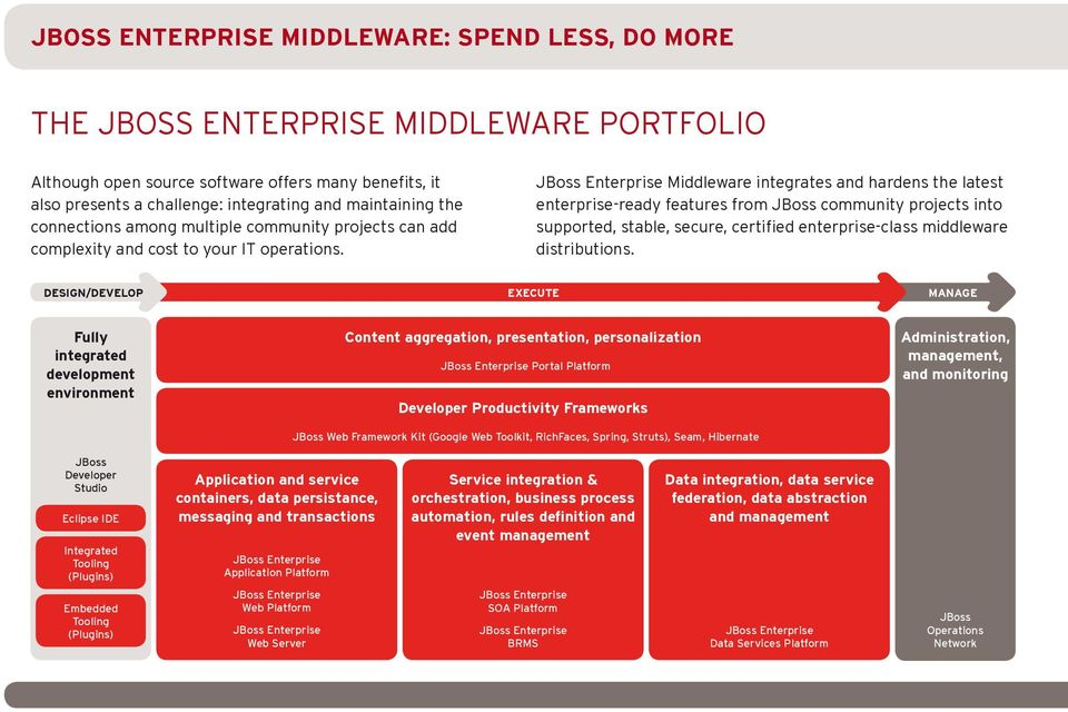 Middleware integrates and hardens the latest enterprise-ready features from JBoss community projects into supported, stable, secure, certified enterprise-class middleware distributions.