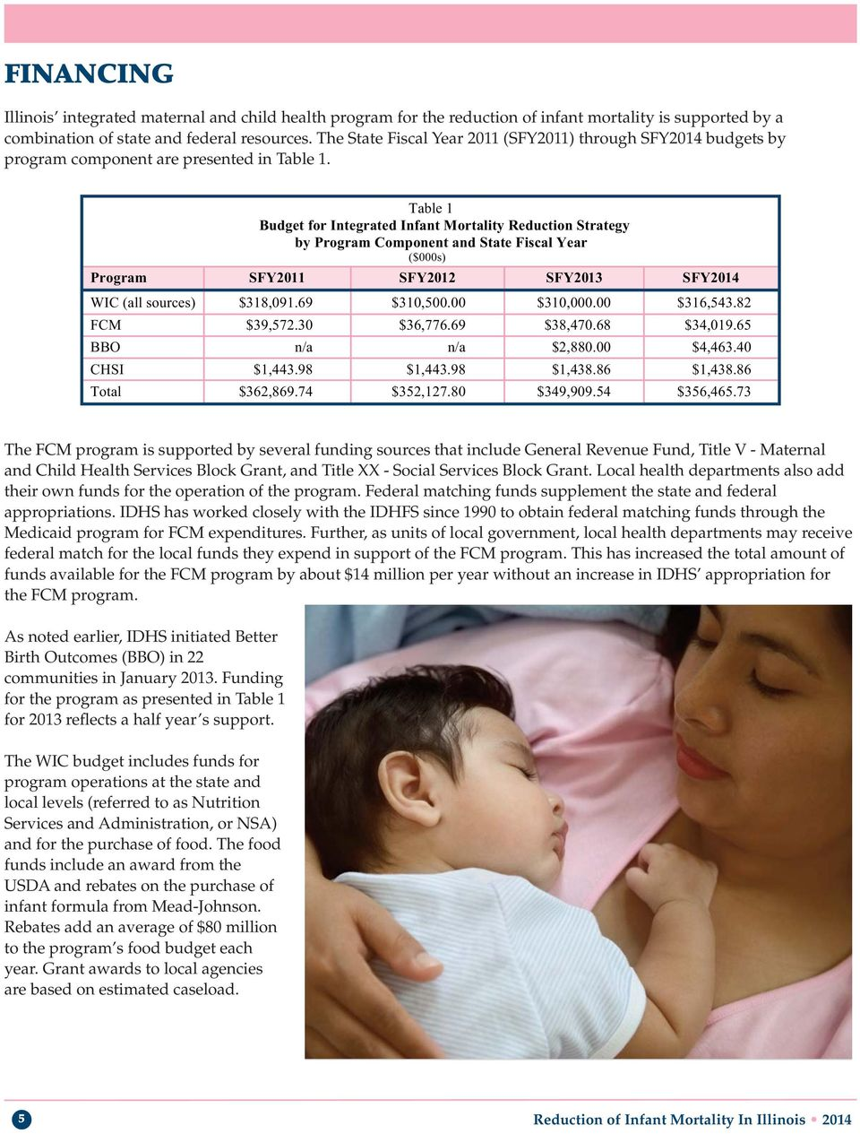 Table 1 Budget for Integrated Infant Mortality Reduction Strategy by Program Component and State Fiscal Year ($000s) Program SFY2011 SFY2012 SFY2013 SFY2014 WIC (all sources) $318,091.69 $310,500.