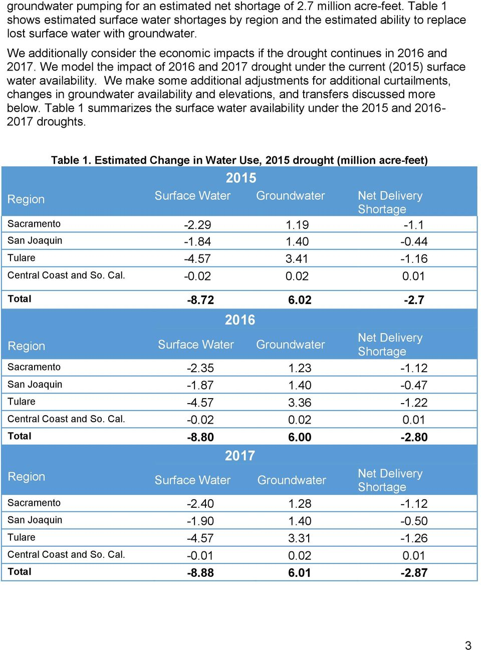 We additionally consider the economic impacts if the drought continues in 2016 and 2017. We model the impact of 2016 and 2017 drought under the current (2015) surface water availability.
