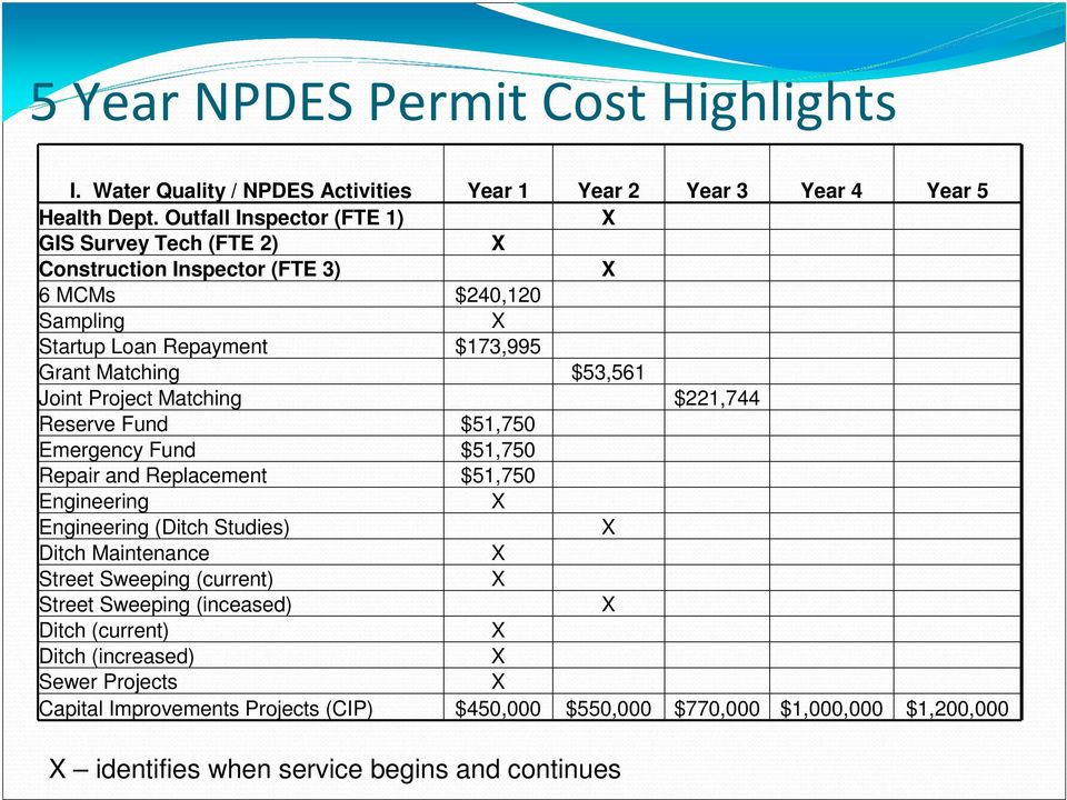 Project Matching $221,744 Reserve Fund $51,750 Emergency Fund $51,750 Repair and Replacement $51,750 Engineering Engineering (Ditch Studies) Ditch Maintenance Street