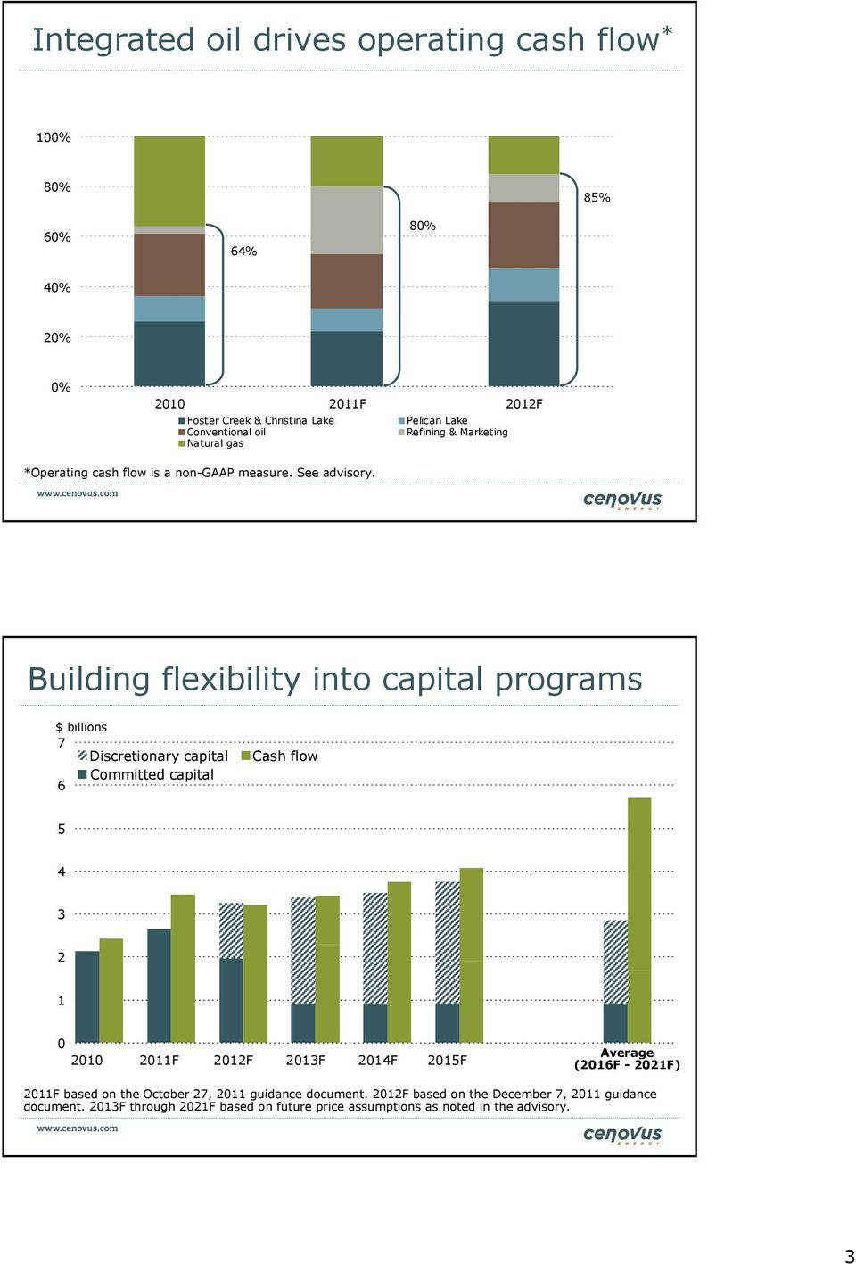 Building flexibility into capital programs $ billions 7 Discretionary capital Committed capital 6 Cash flow 5 4 3 2 1 0 2010 2011F 2012F 2013F 2014F 2015F Average