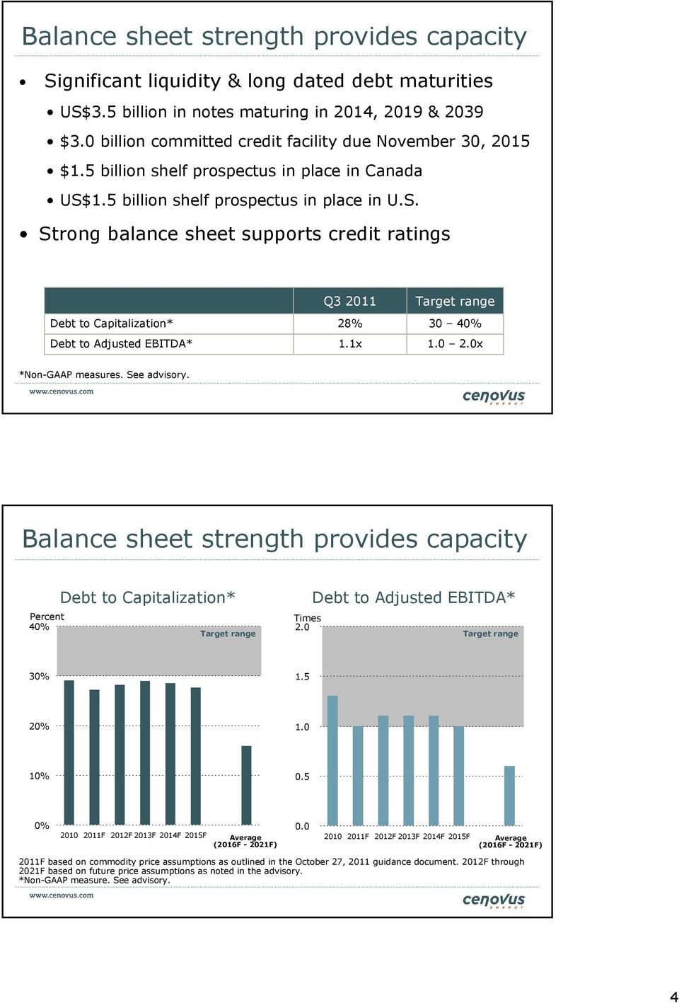 1.5 billion shelf prospectus in place in U.S. Strong balance sheet supports credit ratings Debt to Capitalization* Debt to Adjusted EBITDA* Q3 2011 28% 1.1x Target range 30 40% 1.0 2.