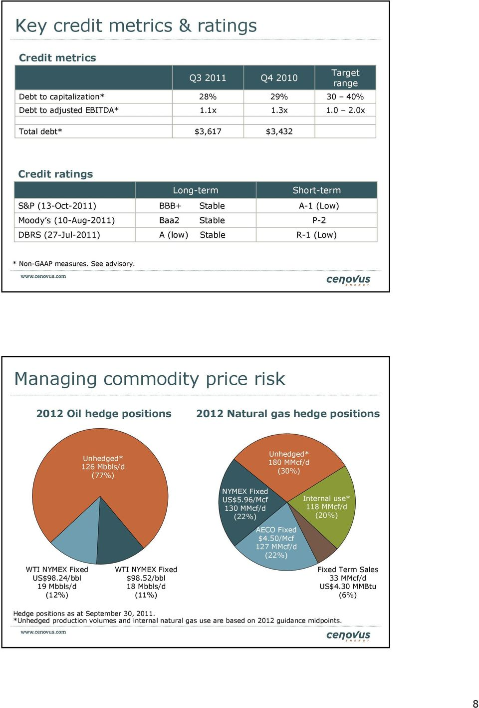 measures. See advisory. Managing commodity price risk 2012 Oil hedge positions 2012 Natural gas hedge positions Unhedged* 126 Mbbls/d (77%) Unhedged* 180 MMcf/d (30%) WTI NYMEX Fixed US$98.