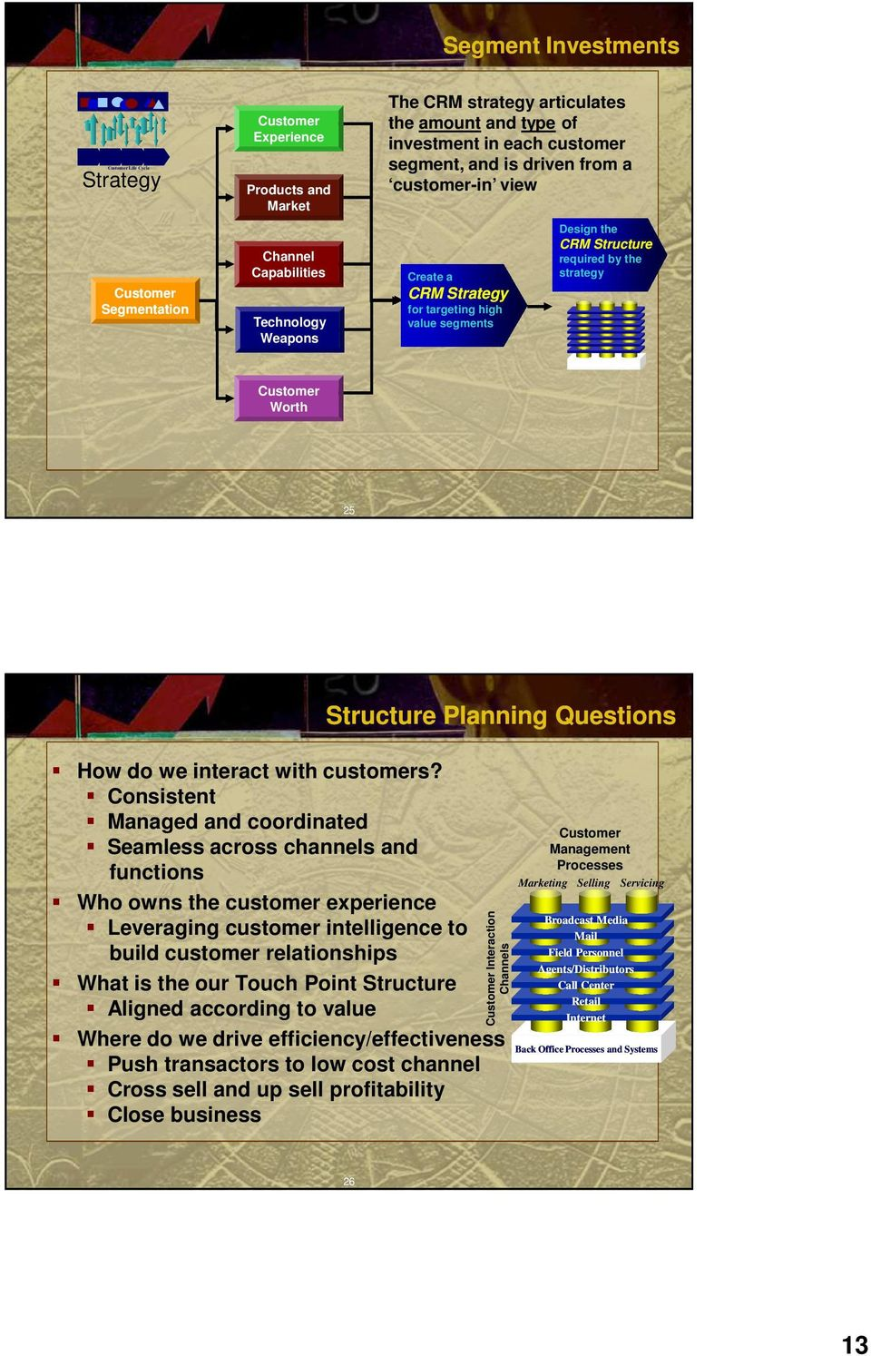 Structure required by the strategy Customer Worth 25 How do we interact with customers?