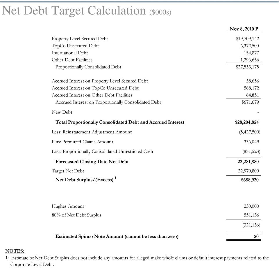 on Proportionally Consolidated Debt $671,679 New Debt - Total Proportionally Consolidated Debt and Accrued Interest $28,204,854 Less: Reinstatement Adjustment Amount (5,427,500) Plus: Permitted