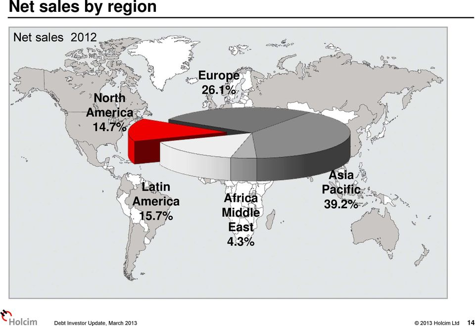 7% Africa Middle East 4.3% Asia Pacific 39.