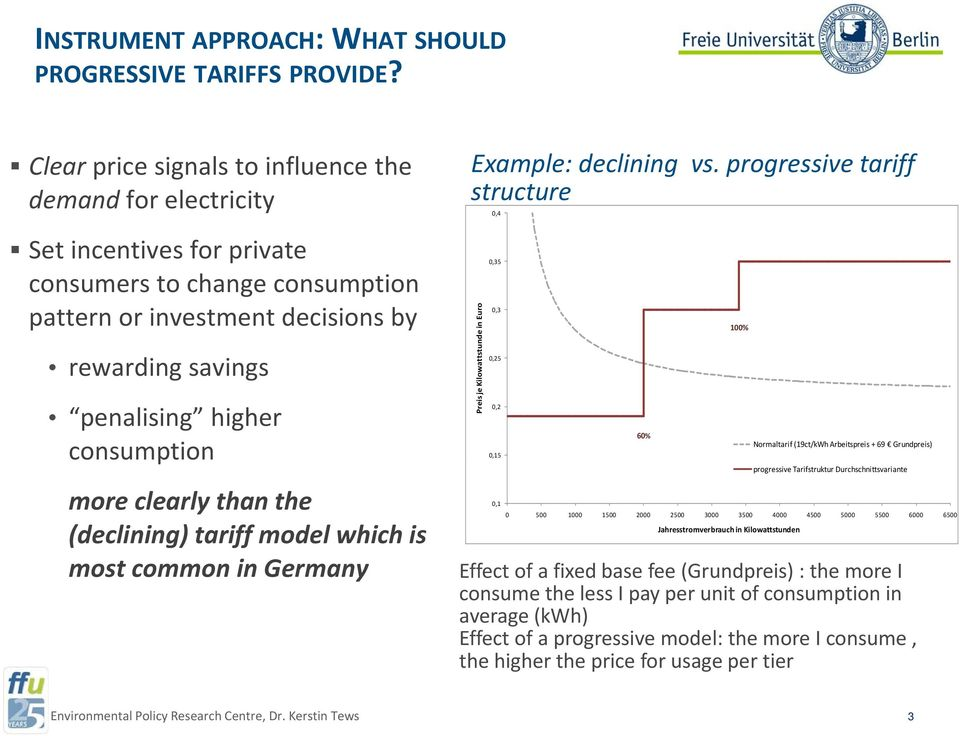 consumption 0,15 more clearly than the (declining) tariff model which is most common in Germany Example: declining vs.