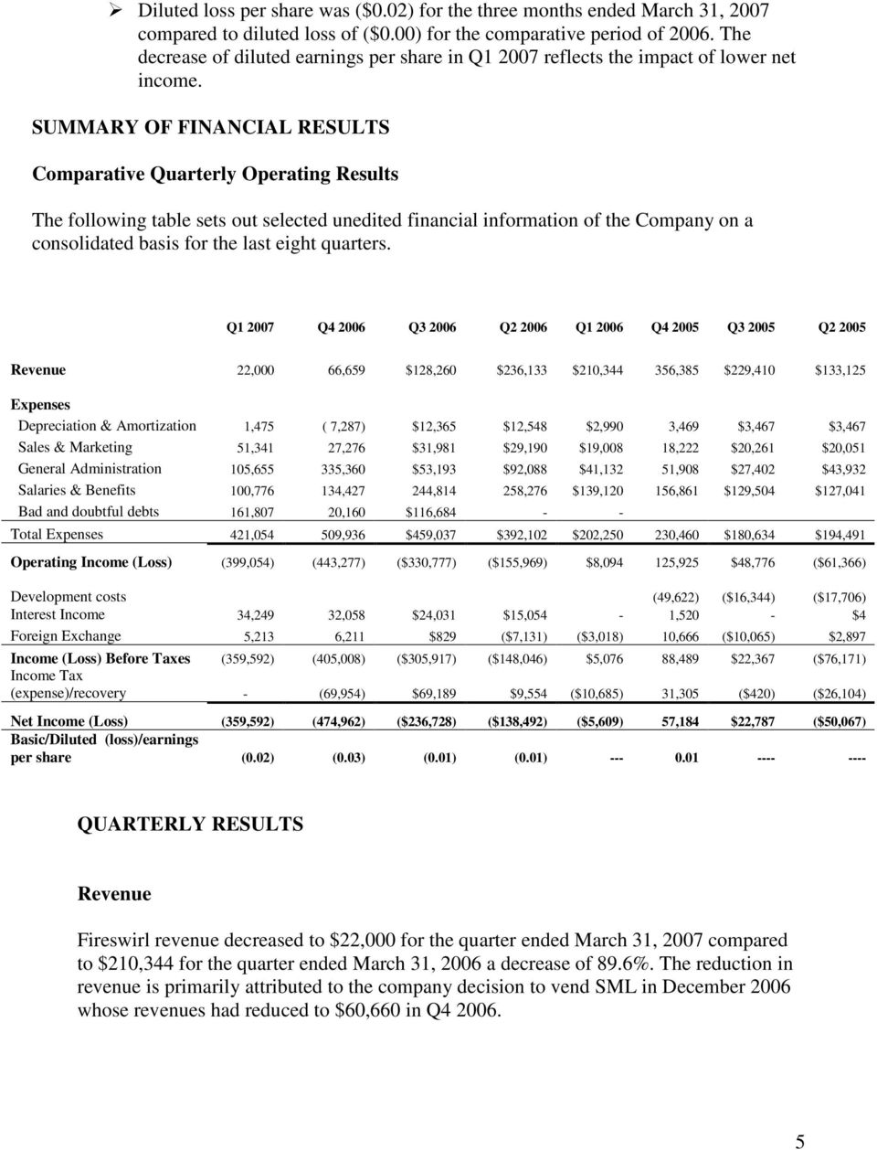 SUMMARY OF FINANCIAL RESULTS Comparative Quarterly Operating Results The following table sets out selected unedited financial information of the Company on a consolidated basis for the last eight