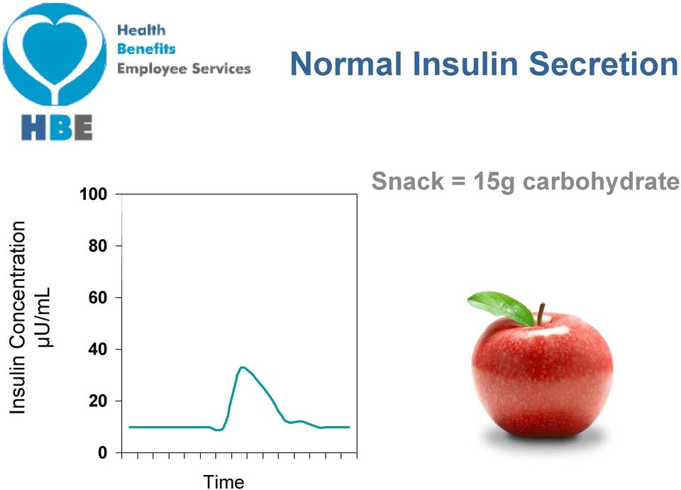 carbohydrate Insulin