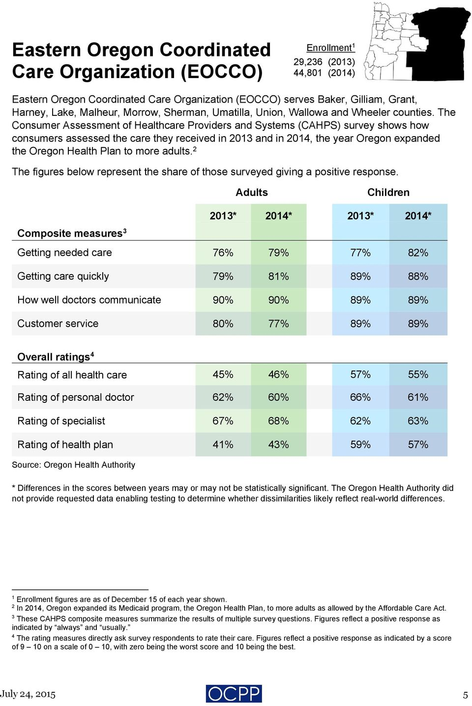 The Consumer Assessment of Healthcare Providers and Systems (CAHPS) survey shows how consumers assessed the care they received in 0 and in 0, the year Oregon expanded the Oregon Health Plan to more
