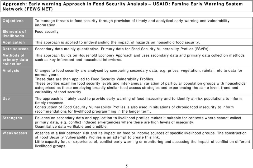 Primary data for Food Security Vulnerability Profiles (FSVPs). This approach builds on Household Economy Approach and uses secondary data and methods such as key informant and household interviews.