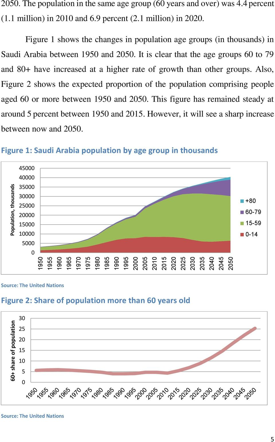 Figure 1 shows the changes in population age groups (in thousands) in Saudi Arabia between 1950 and 2050.