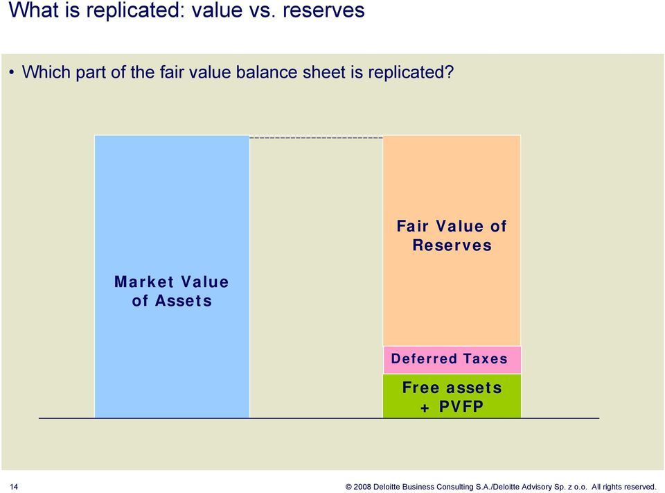 Market Value of Assets Fair Value of Reserves Deferred Taxes Free